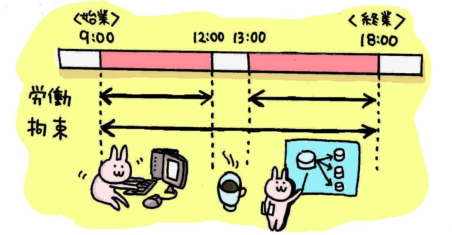 労働時間・拘束時間の違い 労働時間・拘束時間の違い 休憩時間は、労働基準法では、 労働時間が6時